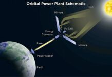 Space-based power stations